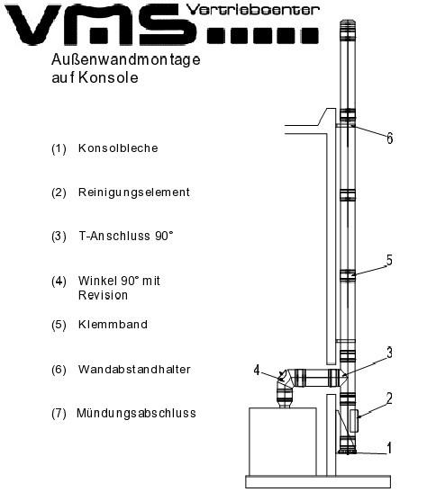 Jeremias Schornsteinpaket DW 180